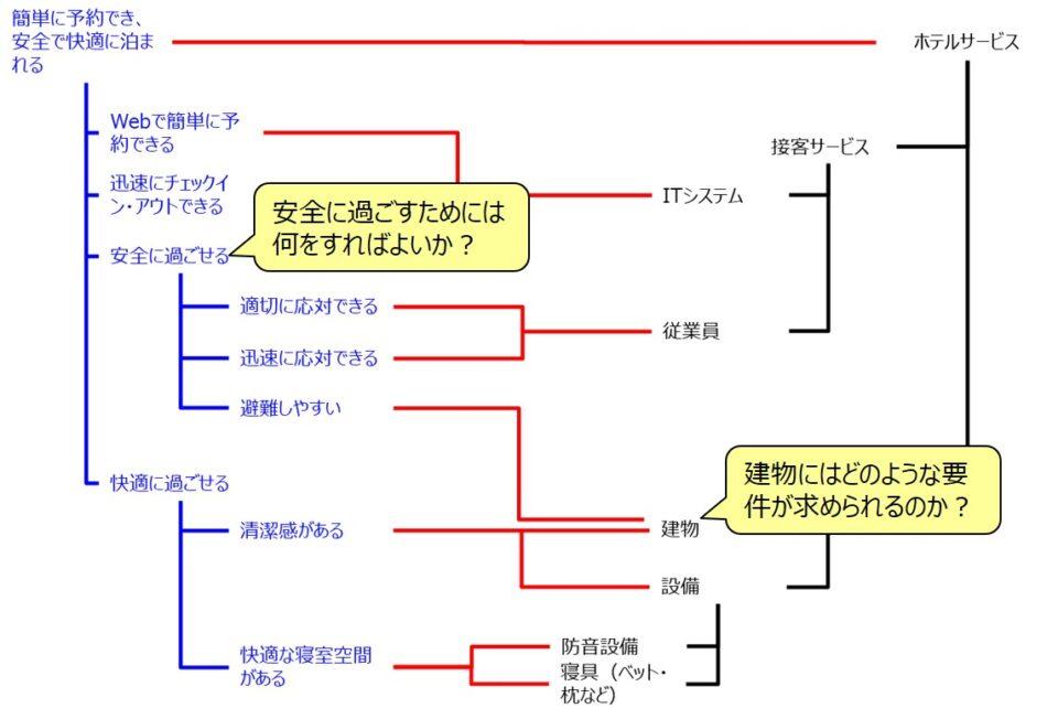イノベーションアーキテクチャモデルの特徴(共通認識)