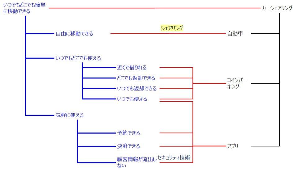 カーシェアリングのサービスアーキテクチャモデル