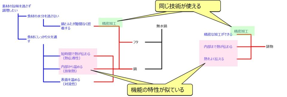 イノベーションアーキテクチャモデルの特徴(アイデア創発)