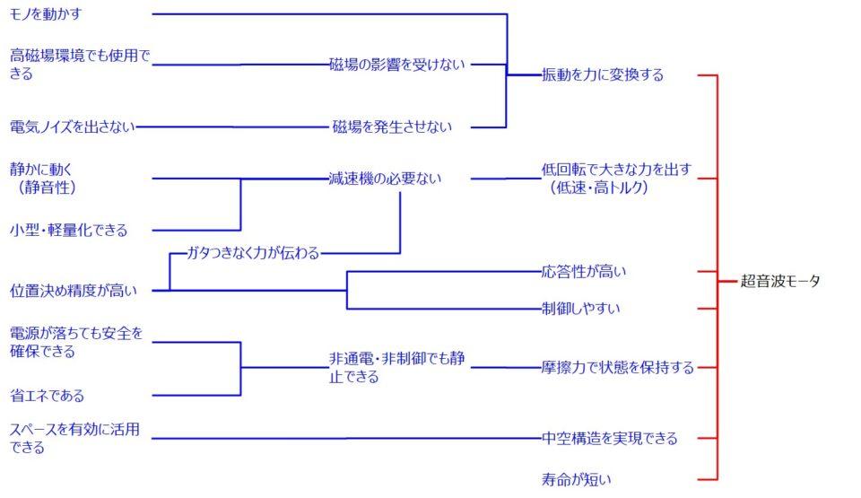超音波モータのテクノロジアーキテクチャモデル
