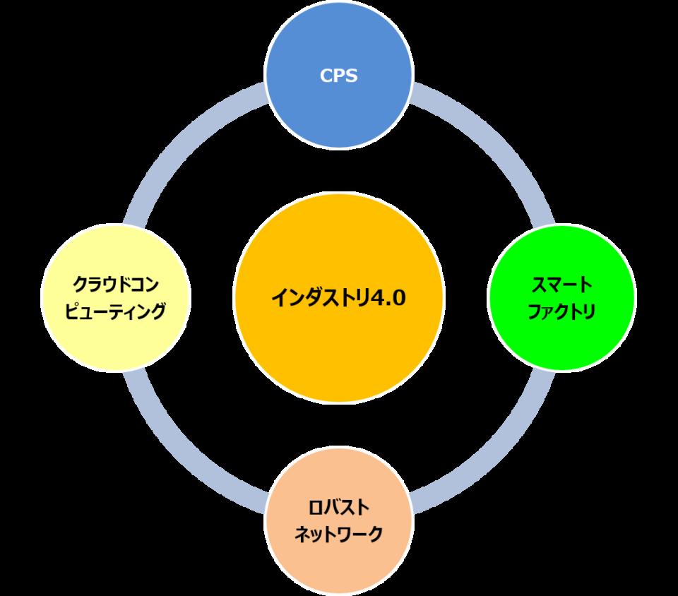 インダストリ4.0(技術分野)