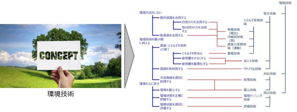 イノベーションアーキテクチャモデルの特徴(全体像の把握)