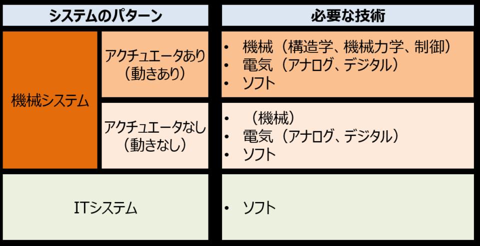 システムのパターン