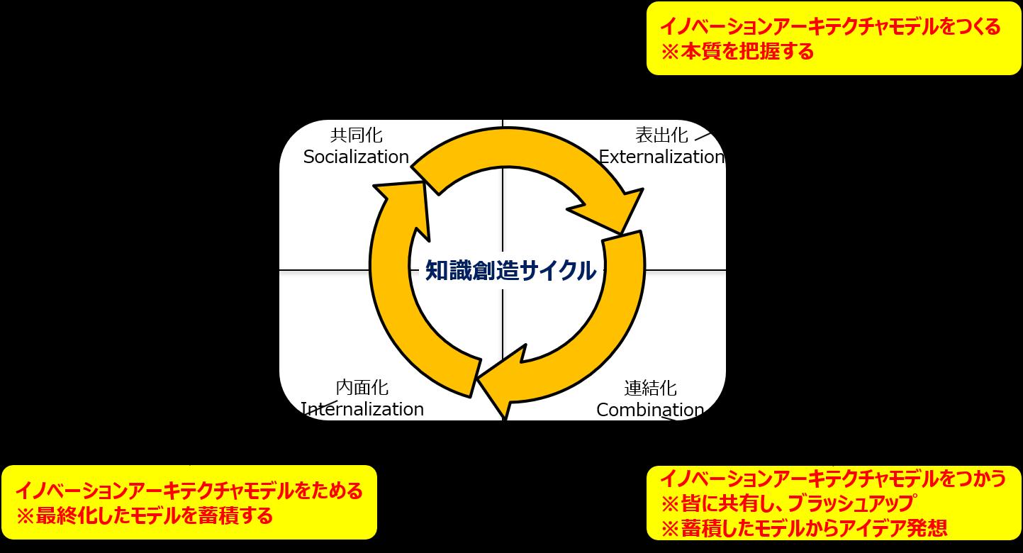 知識創造サイクルとイノベーションアーキテクチャモデル